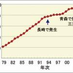 センチュウ発生面積の推移(北海道)
